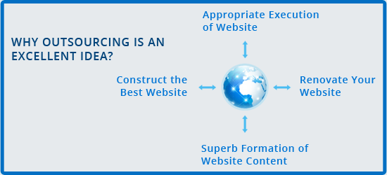 Essential Things Your E-Commerce Website Should Have