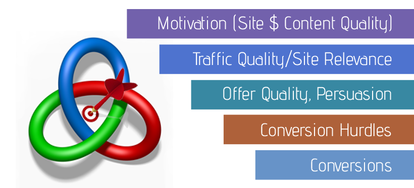 Tips to Improve Conversion Rates