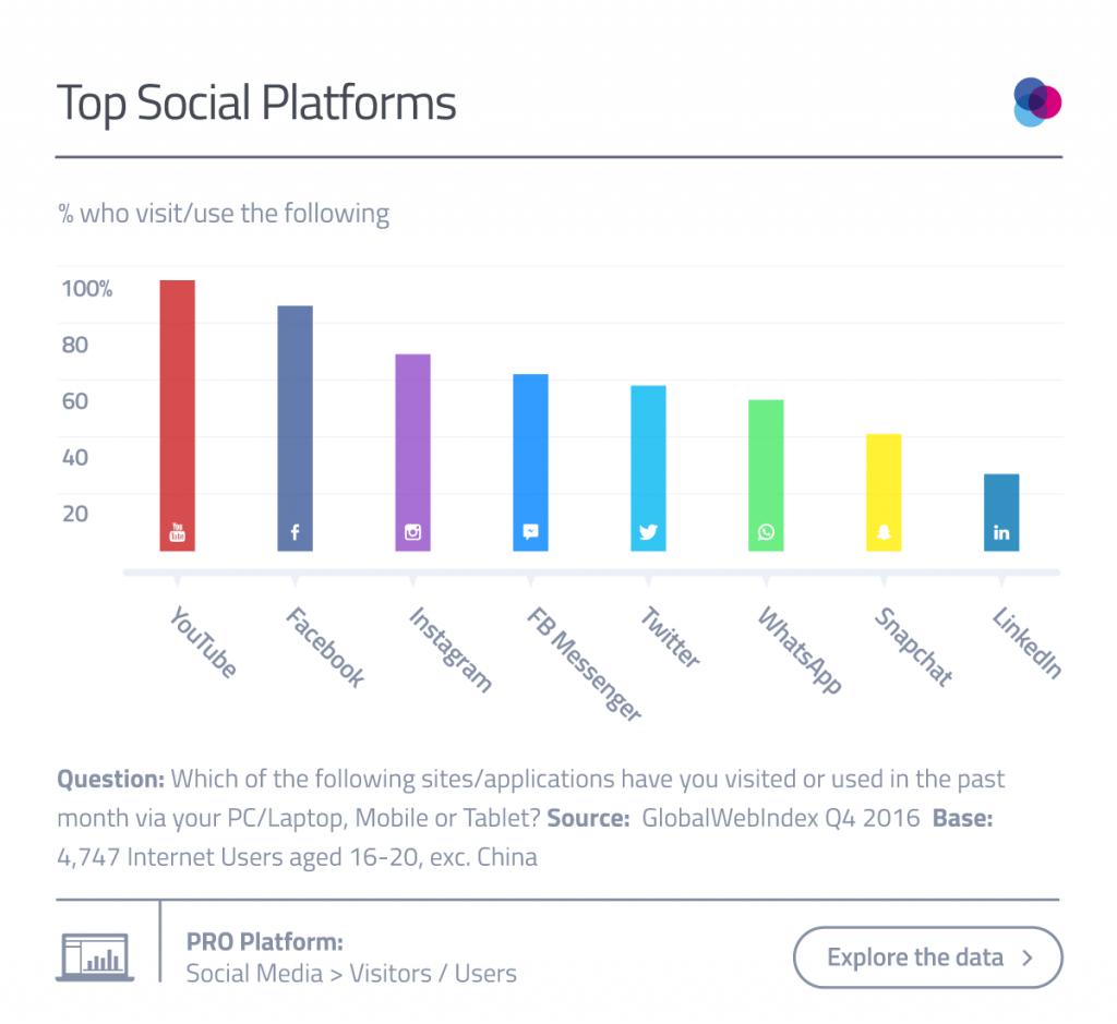 Top Social Platforms