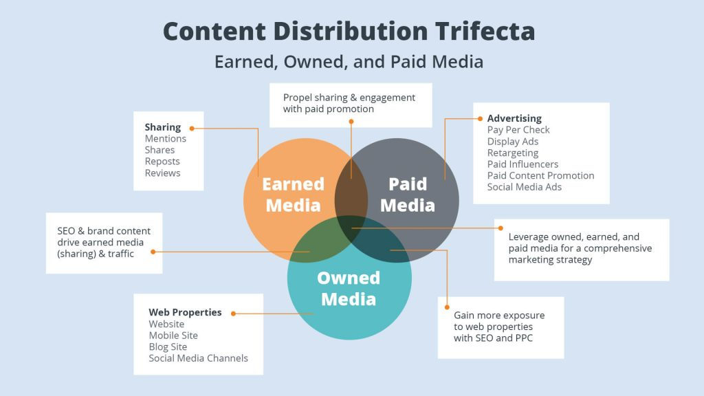 Content Distribution Trifecta