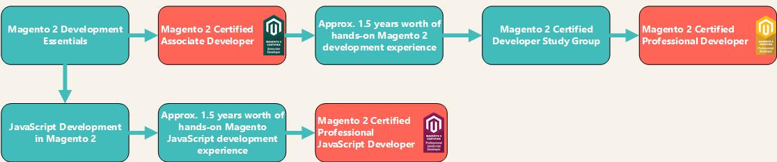 Magento 2 Certifaction